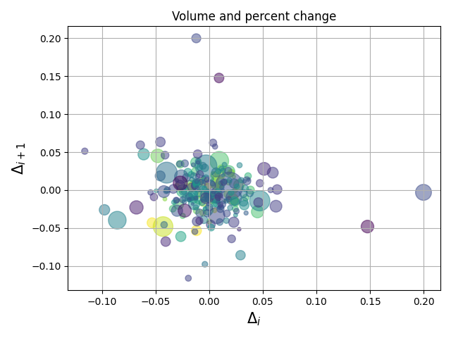 Python | Ellipse, Pie Charts, Tables and Scatter Plot in Matplotlib