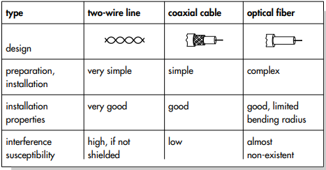 Properties of guided transmission media